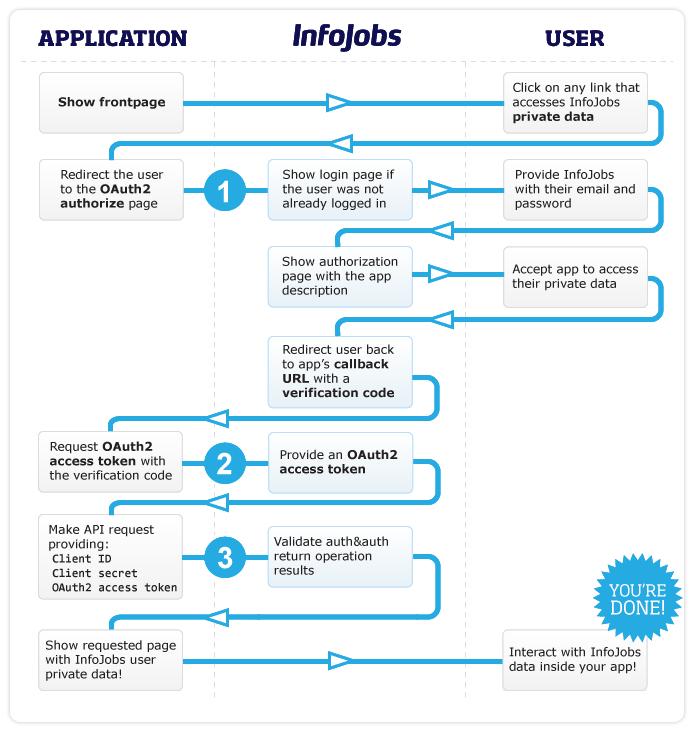 Infojobs Developer Site